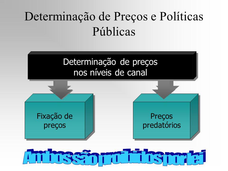 Determinação de Preços e Políticas Públicas