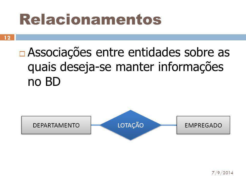 Relacionamentos Associações entre entidades sobre as quais deseja-se manter informações no BD.