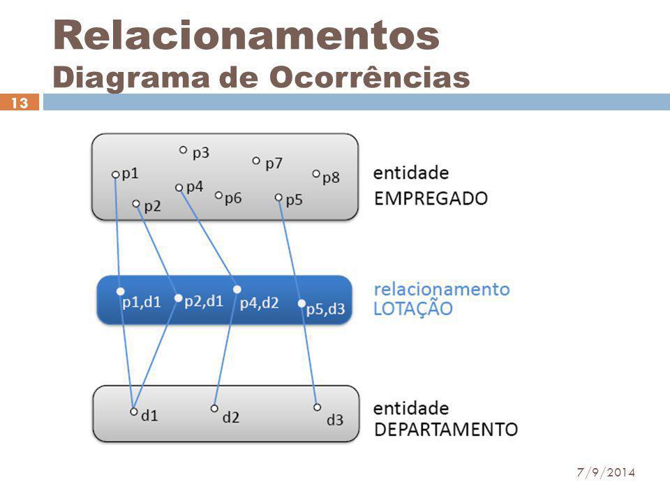 Relacionamentos Diagrama de Ocorrências