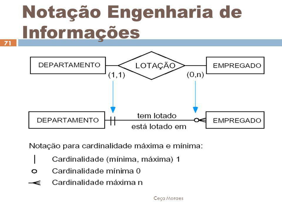 Notação Engenharia de Informações