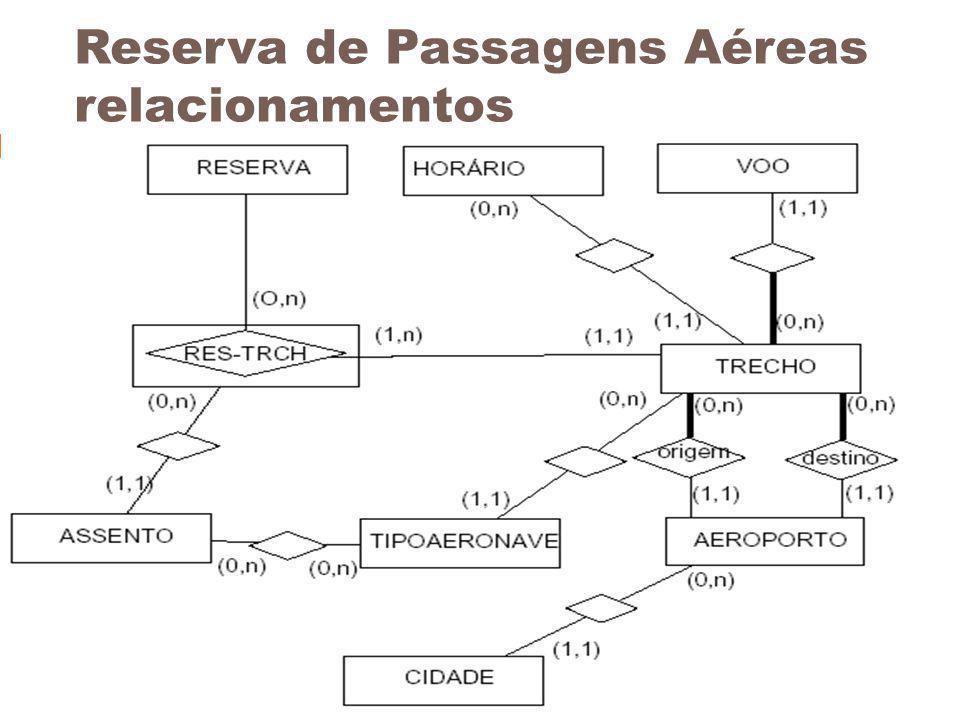 Reserva de Passagens Aéreas relacionamentos