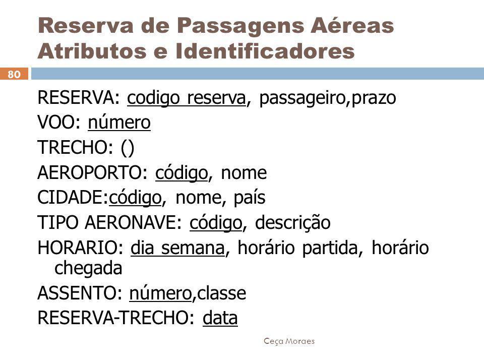 Reserva de Passagens Aéreas Atributos e Identificadores