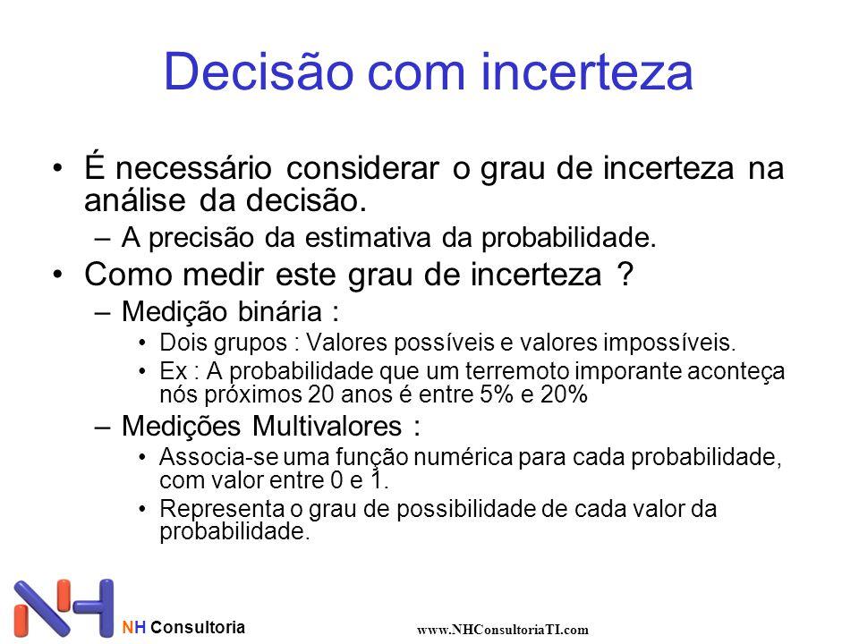 Decisão com incerteza É necessário considerar o grau de incerteza na análise da decisão. A precisão da estimativa da probabilidade.