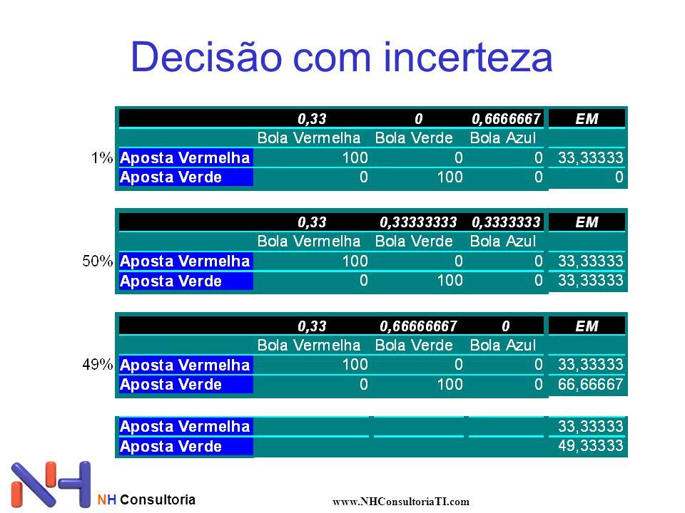 Decisão com incerteza NH Consultoria www.NHConsultoriaTI.com
