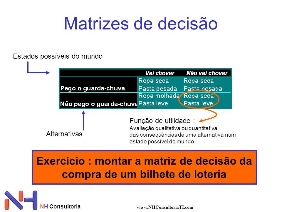 Matrizes de decisão Estados possíveis do mundo. Função de utilidade : Avaliação qualitativa ou quantitativa.