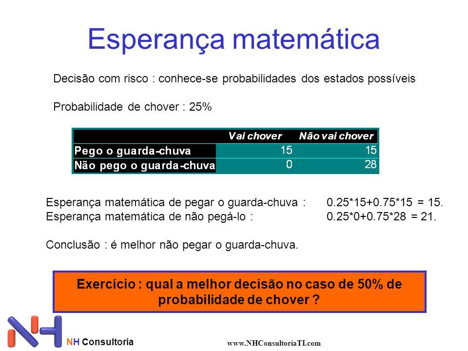 Esperança matemática Decisão com risco : conhece-se probabilidades dos estados possíveis. Probabilidade de chover : 25%