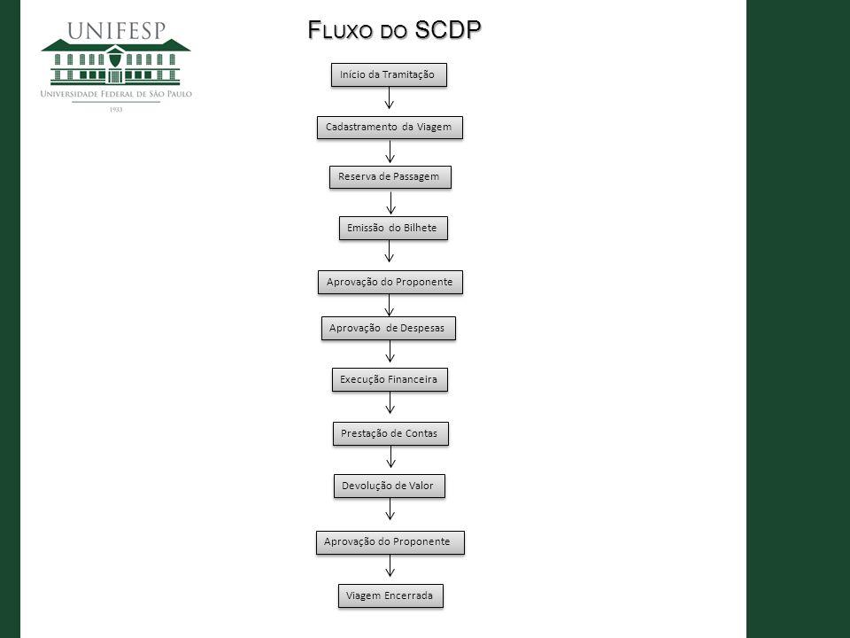 Fluxo do SCDP Início da Tramitação Cadastramento da Viagem