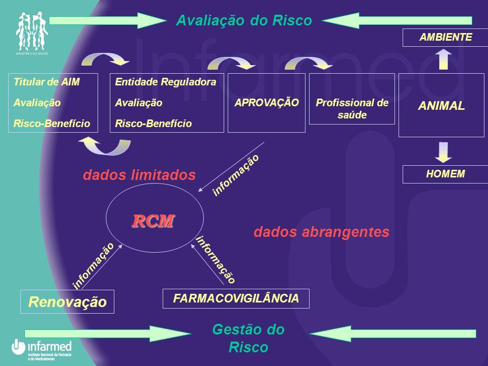 RCM Avaliação do Risco dados limitados dados abrangentes Renovação