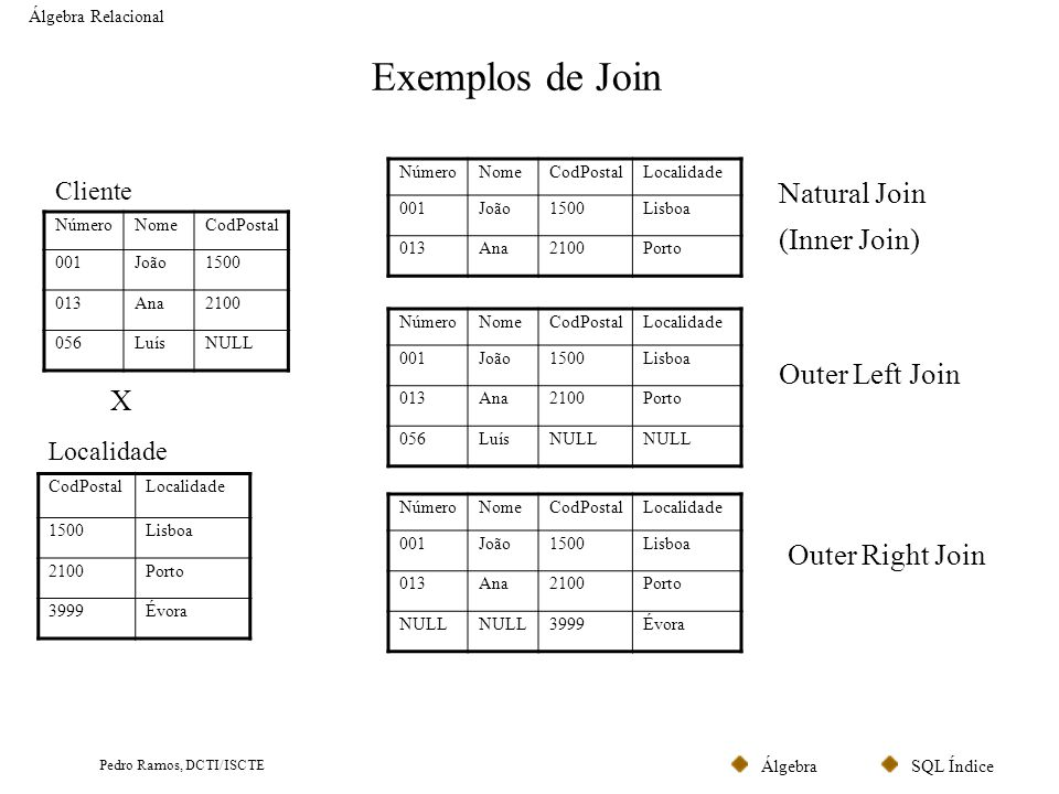 Exemplos de Join Natural Join (Inner Join) Outer Left Join X