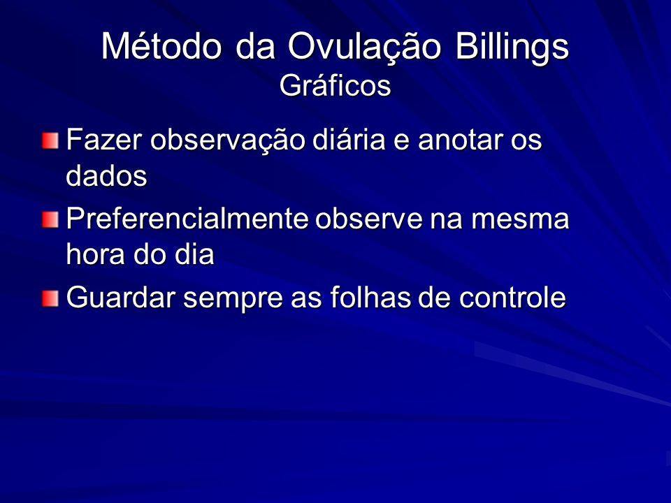 Método da Ovulação Billings Gráficos