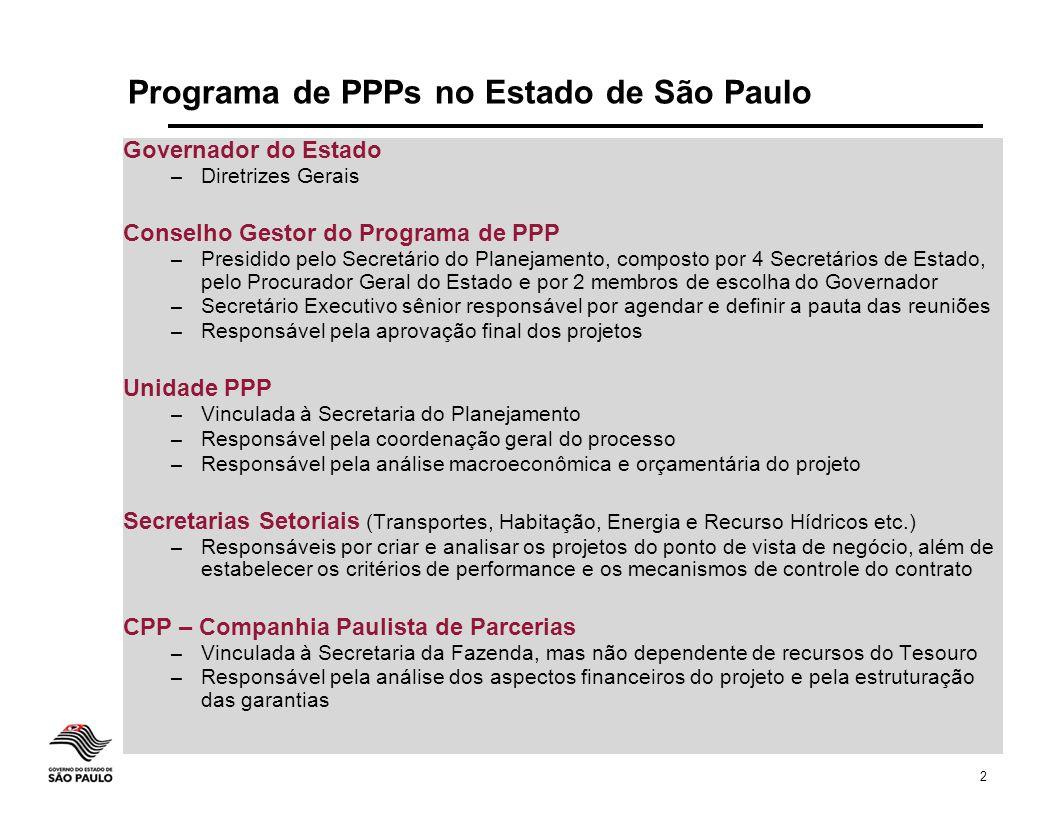 Programa de PPPs no Estado de São Paulo