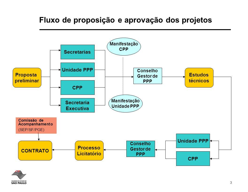 Fluxo de proposição e aprovação dos projetos