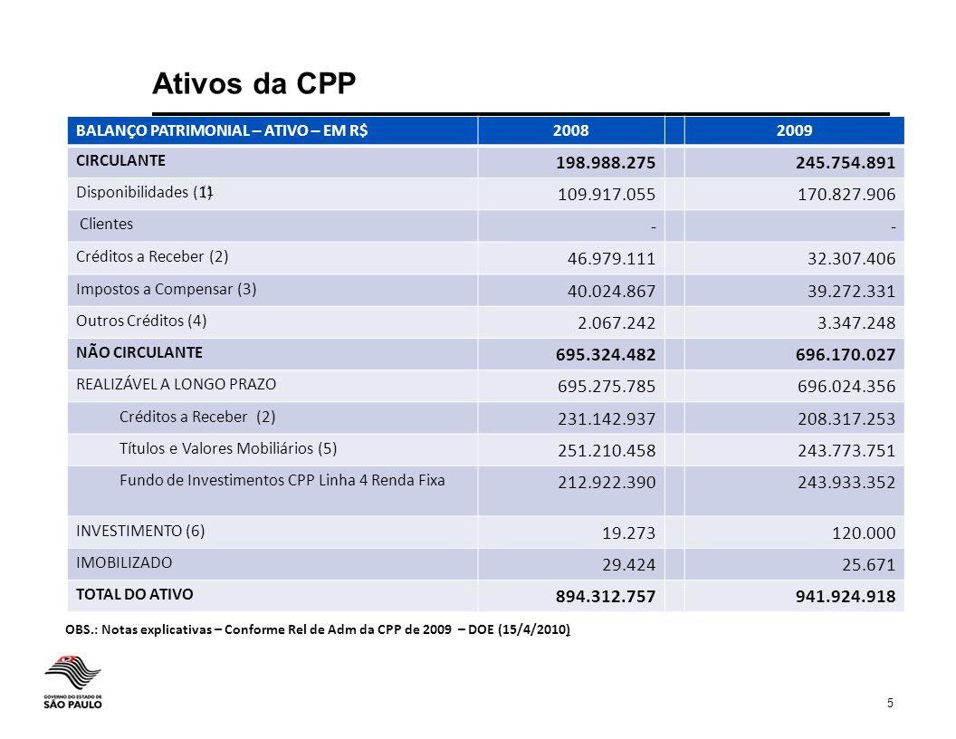 Ativos da CPP BALANÇO PATRIMONIAL – ATIVO – EM R$ 2008. 2009. CIRCULANTE. 198.988.275. 245.754.891.