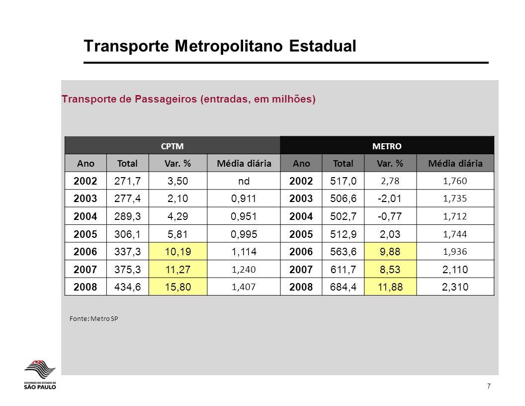 Transporte Metropolitano Estadual