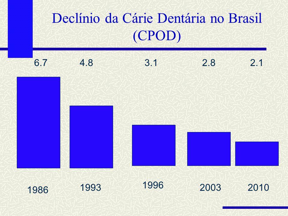 Declínio da Cárie Dentária no Brasil (CPOD)