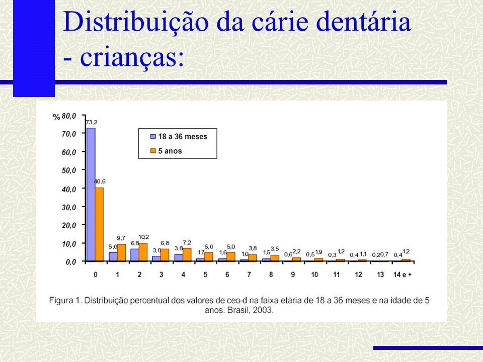 Distribuição da cárie dentária - crianças: