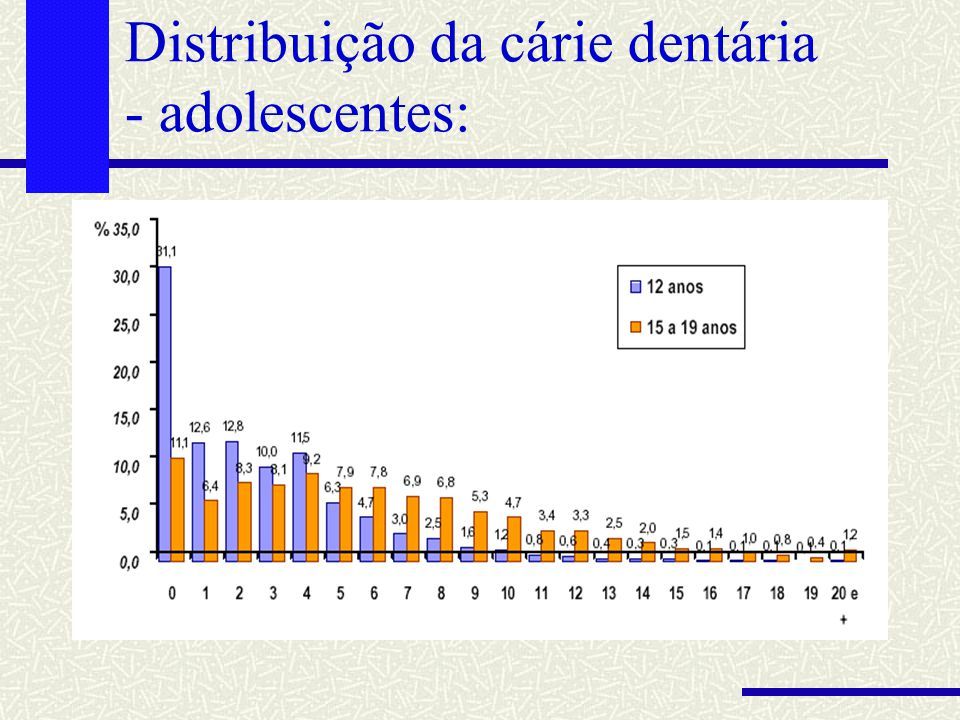 Distribuição da cárie dentária - adolescentes: