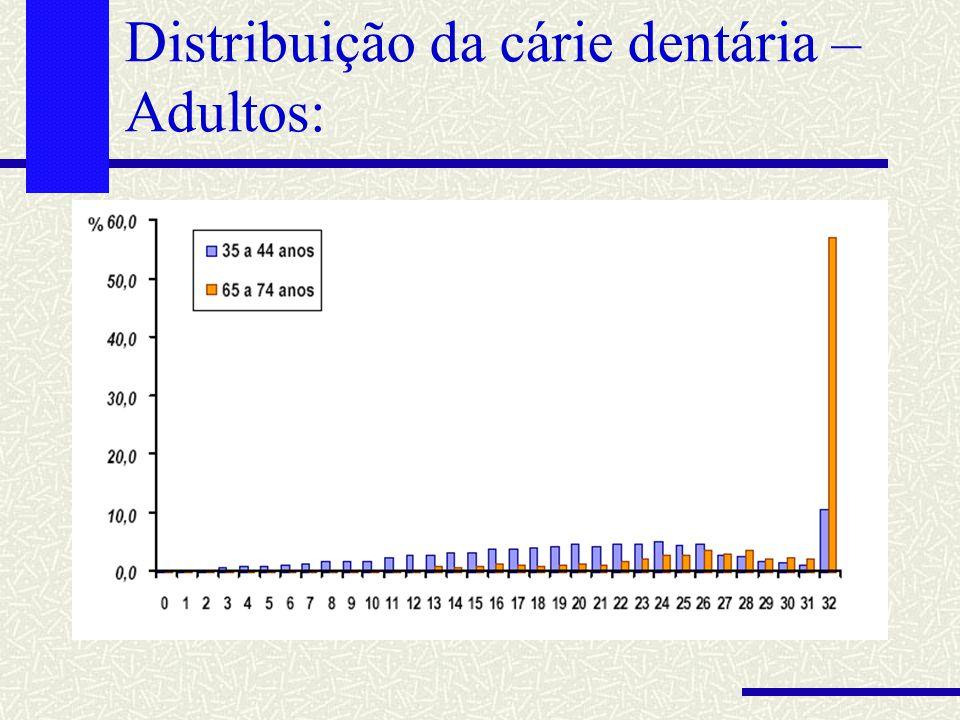 Distribuição da cárie dentária – Adultos: