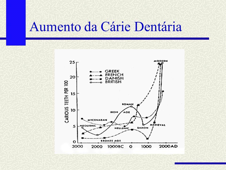 Aumento da Cárie Dentária