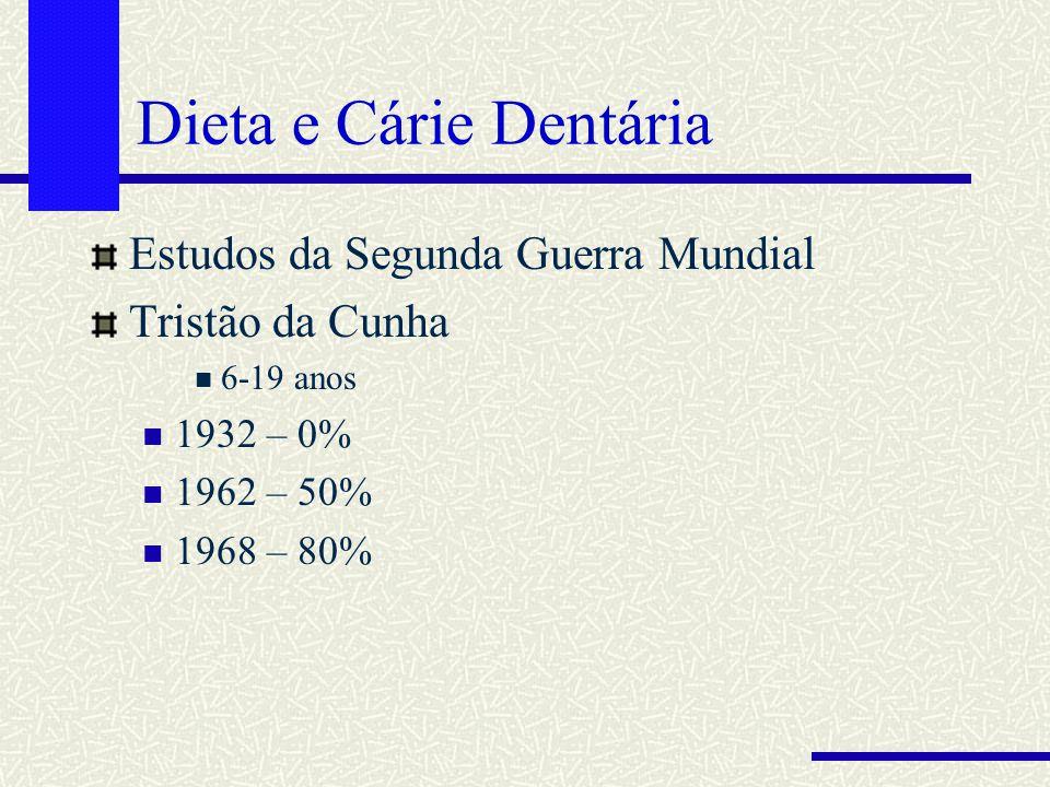 Dieta e Cárie Dentária Estudos da Segunda Guerra Mundial