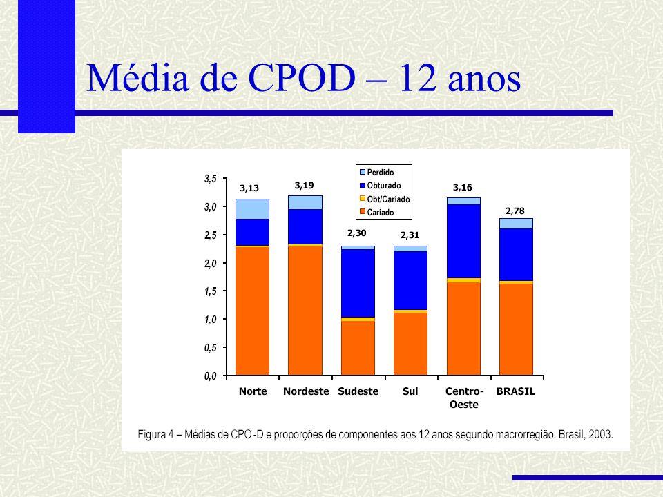 Média de CPOD – 12 anos