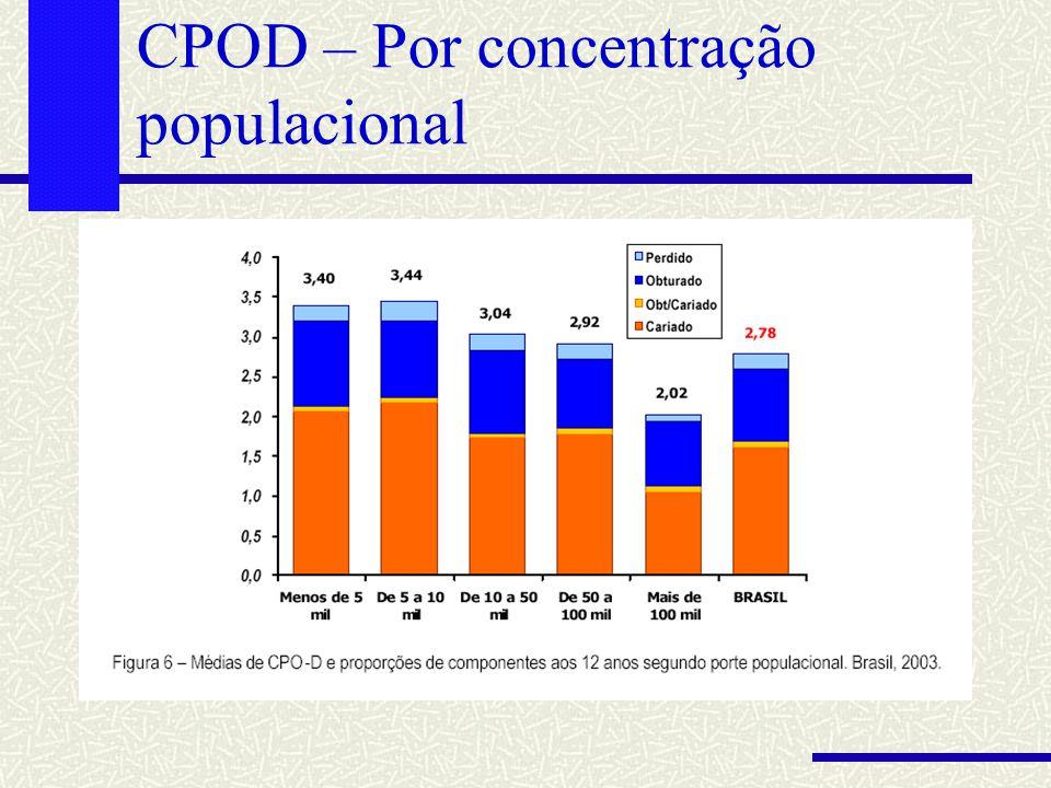 CPOD – Por concentração populacional