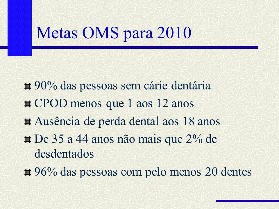 Metas OMS para 2010 90% das pessoas sem cárie dentária