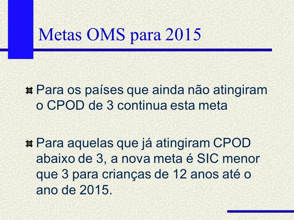 Metas OMS para 2015 Para os países que ainda não atingiram o CPOD de 3 continua esta meta.