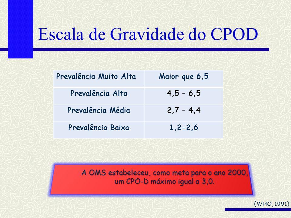 Escala de Gravidade do CPOD