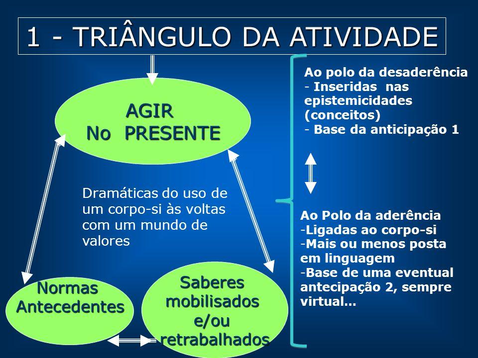 1 - TRIÂNGULO DA ATIVIDADE