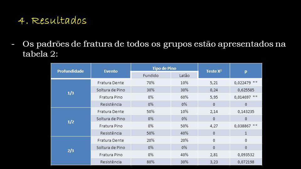 4. Resultados Os padrões de fratura de todos os grupos estão apresentados na tabela 2: Profundidade.
