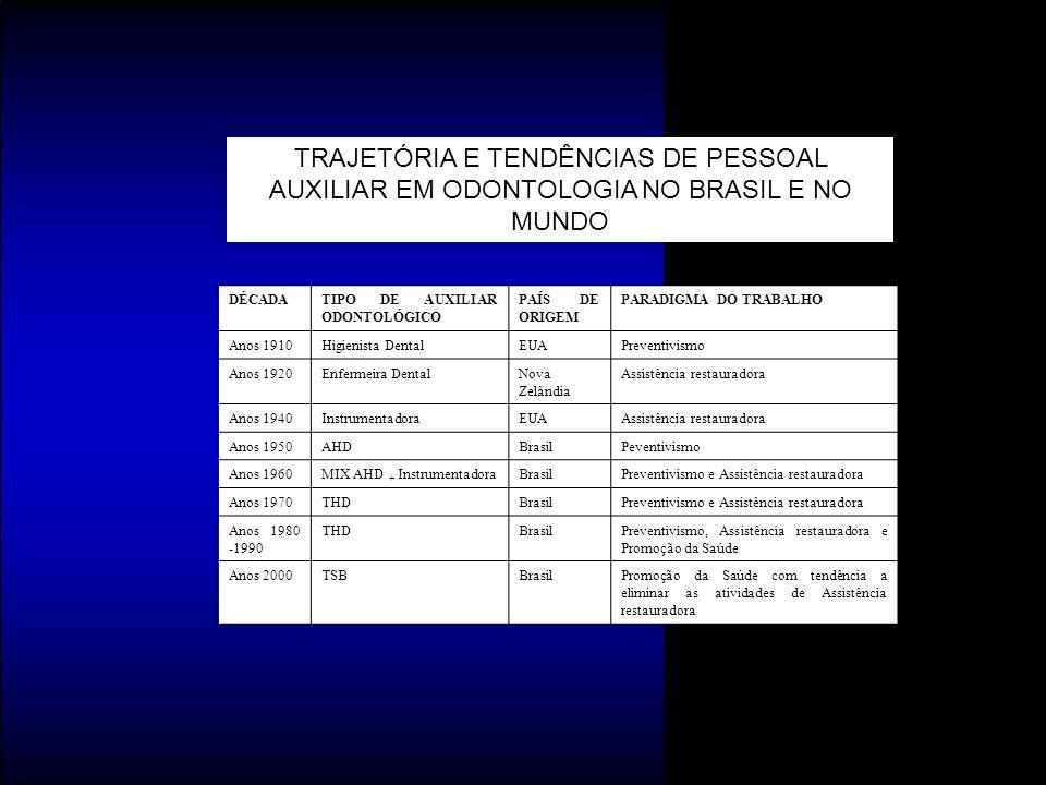 TRAJETÓRIA E TENDÊNCIAS DE PESSOAL AUXILIAR EM ODONTOLOGIA NO BRASIL E NO MUNDO