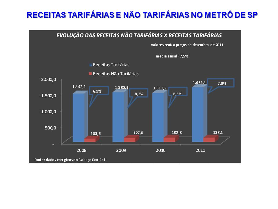 RECEITAS TARIFÁRIAS E NÃO TARIFÁRIAS NO METRÔ DE SP