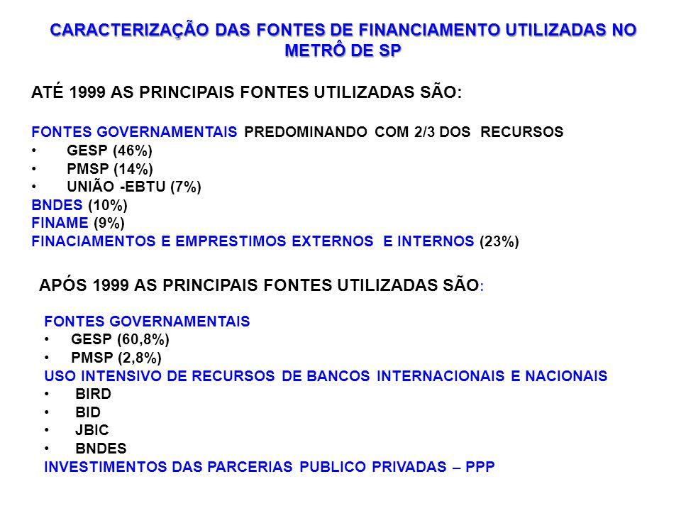 CARACTERIZAÇÃO DAS FONTES DE FINANCIAMENTO UTILIZADAS NO METRÔ DE SP