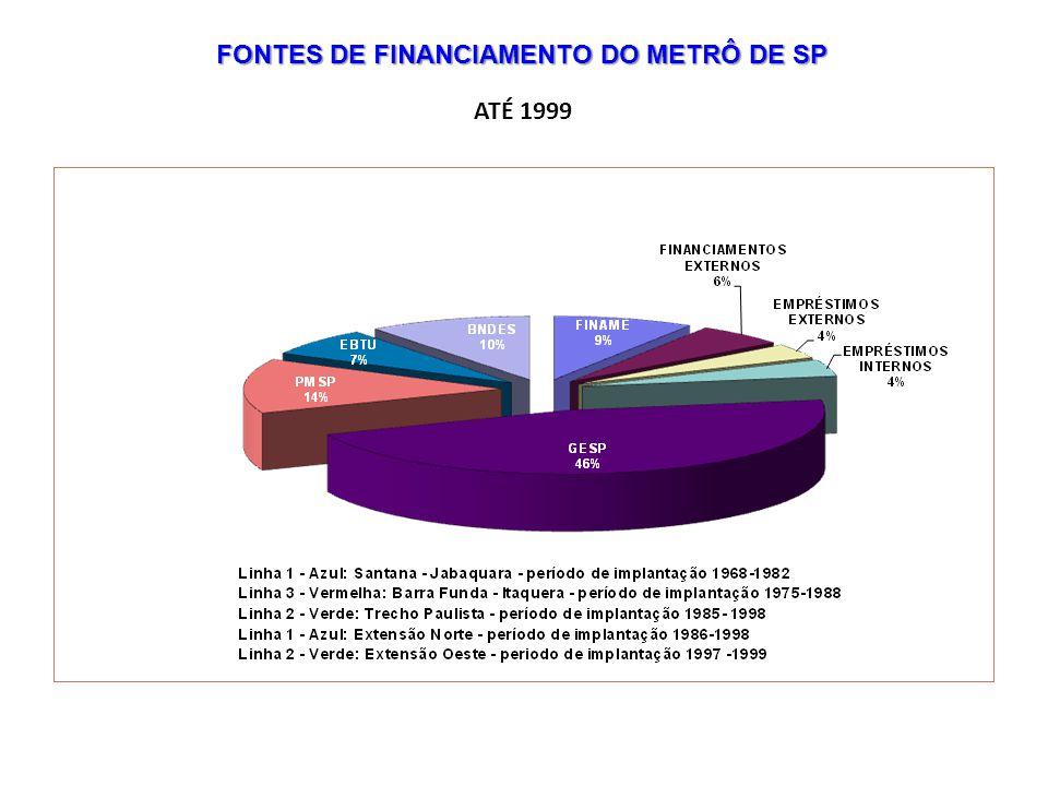 FONTES DE FINANCIAMENTO DO METRÔ DE SP