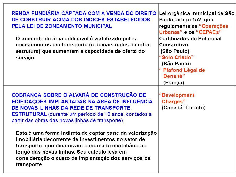 RENDA FUNDIÁRIA CAPTADA COM A VENDA DO DIREITO DE CONSTRUIR ACIMA DOS ÍNDICES ESTABELECIDOS PELA LEI DE ZONEAMENTO MUNICIPAL
