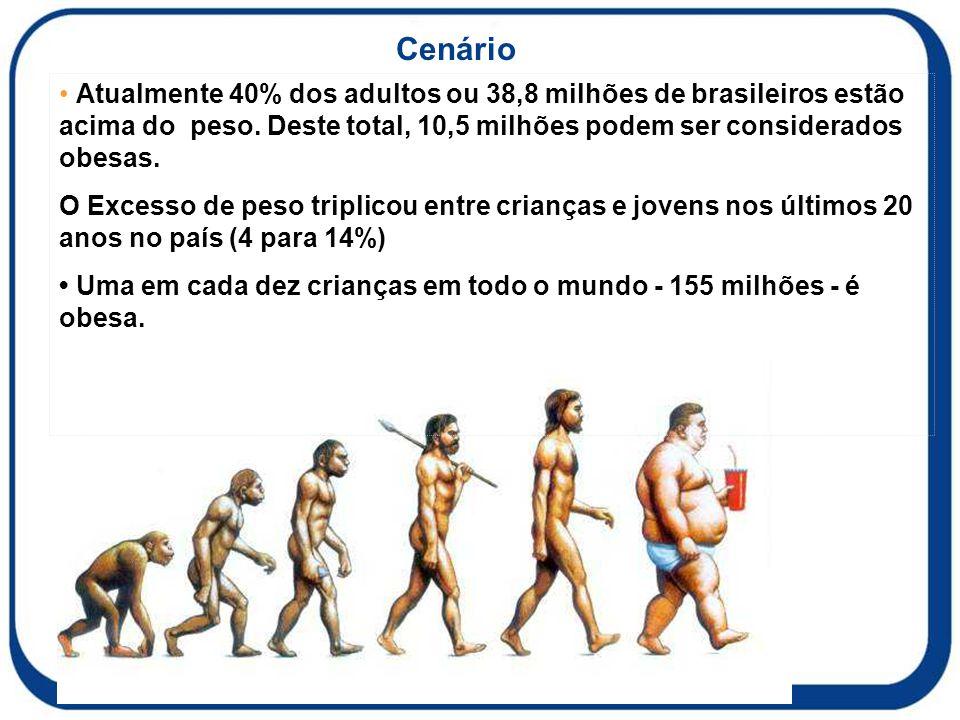 Cenário • Atualmente 40% dos adultos ou 38,8 milhões de brasileiros estão acima do peso. Deste total, 10,5 milhões podem ser considerados obesas.