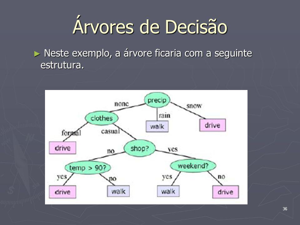 Árvores de Decisão Neste exemplo, a árvore ficaria com a seguinte estrutura.