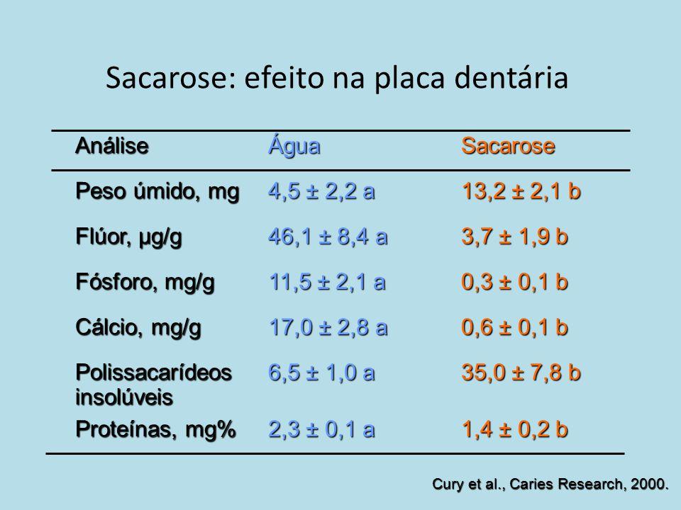 Sacarose: efeito na placa dentária