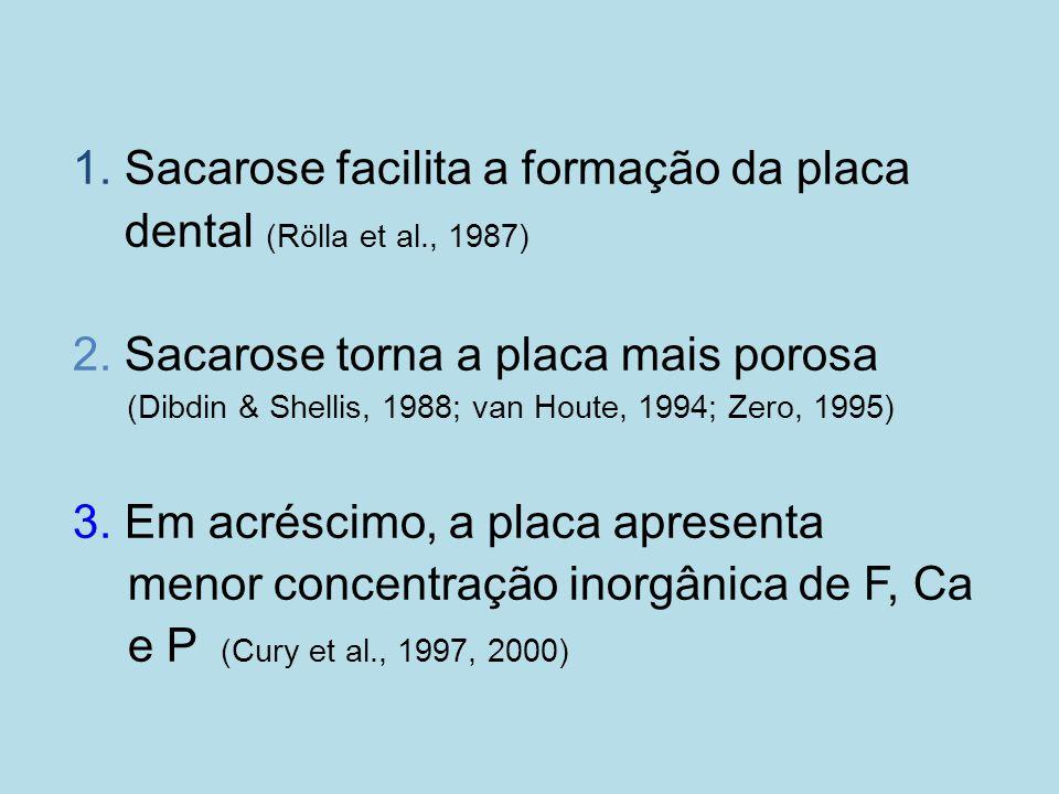 1. Sacarose facilita a formação da placa dental (Rölla et al., 1987)