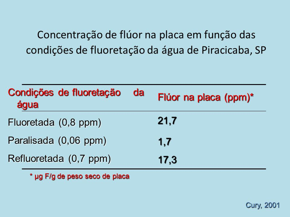 Concentração de flúor na placa em função das condições de fluoretação da água de Piracicaba, SP