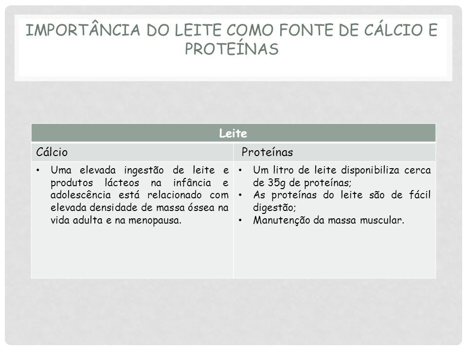Importância do leite como fonte de cálcio e proteínas