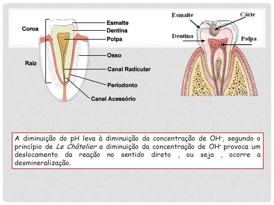 A desmineralização, em última análise, resultado do amolecimento da estrutura do dente, permite, em seguida, mais colonização do sítio doente por algumas espécies de bactérias.