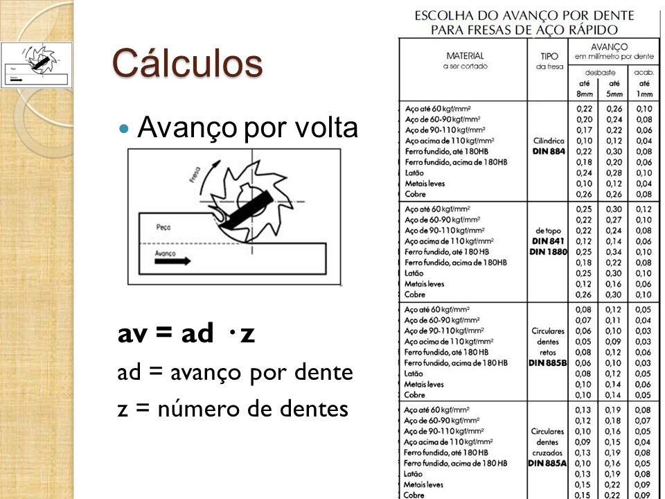 Cálculos Avanço por volta av = ad · z ad = avanço por dente