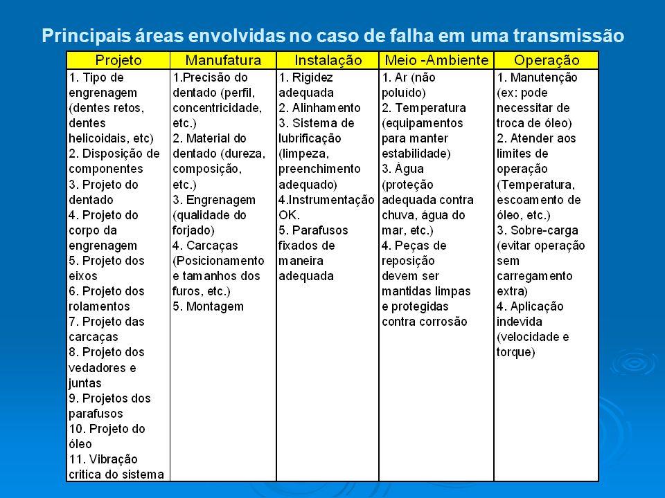 Principais áreas envolvidas no caso de falha em uma transmissão