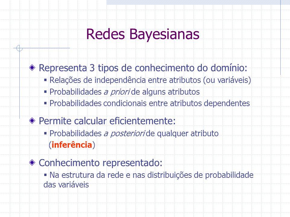 Redes Bayesianas Representa 3 tipos de conhecimento do domínio: