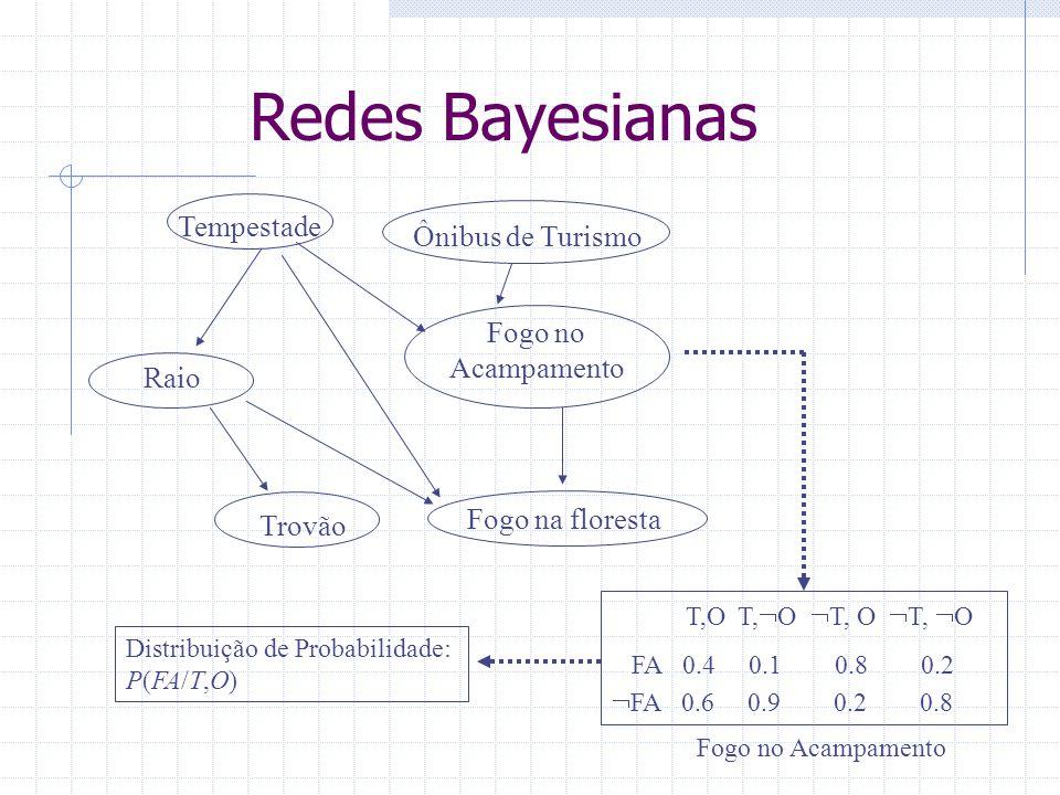 Redes Bayesianas Tempestade Ônibus de Turismo Fogo no Acampamento Raio