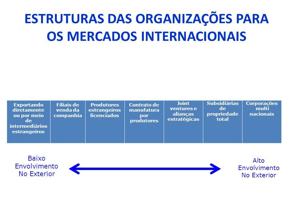 ESTRUTURAS DAS ORGANIZAÇÕES PARA OS MERCADOS INTERNACIONAIS