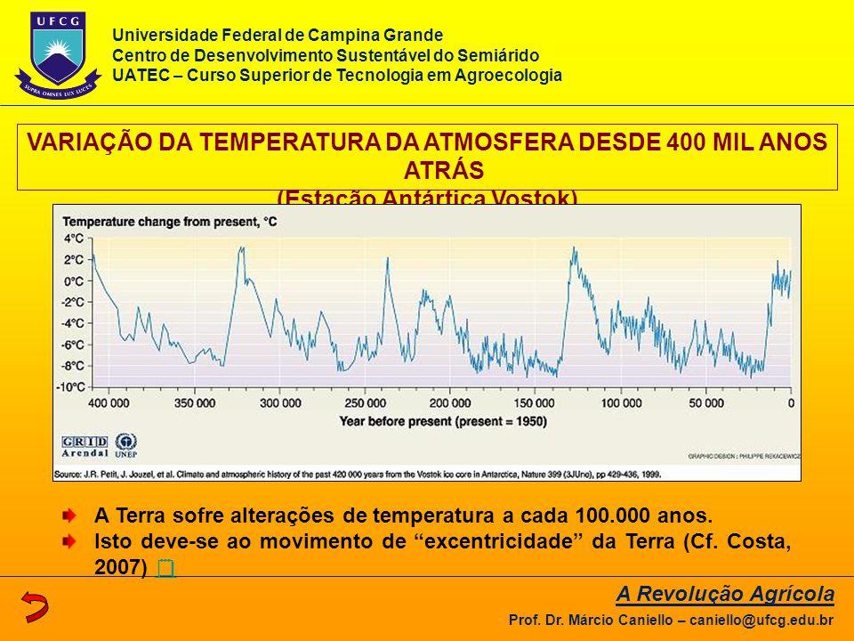 VARIAÇÃO DA TEMPERATURA DA ATMOSFERA DESDE 400 MIL ANOS ATRÁS