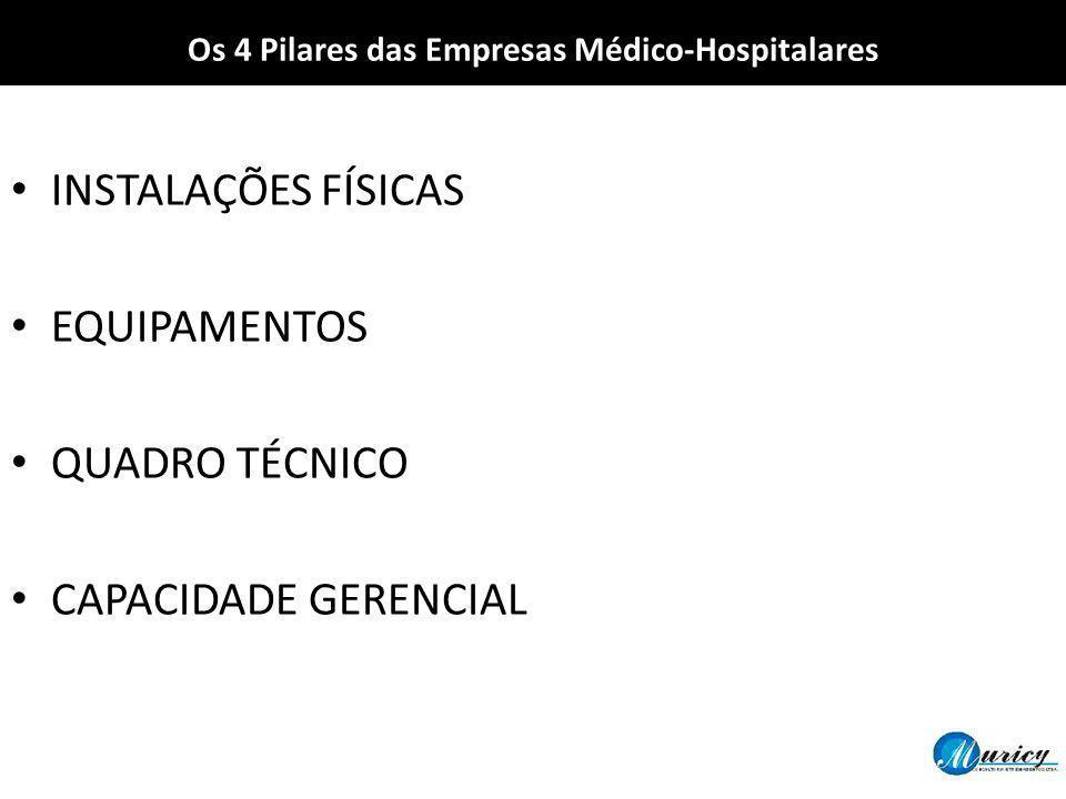 Os 4 Pilares das Empresas Médico-Hospitalares